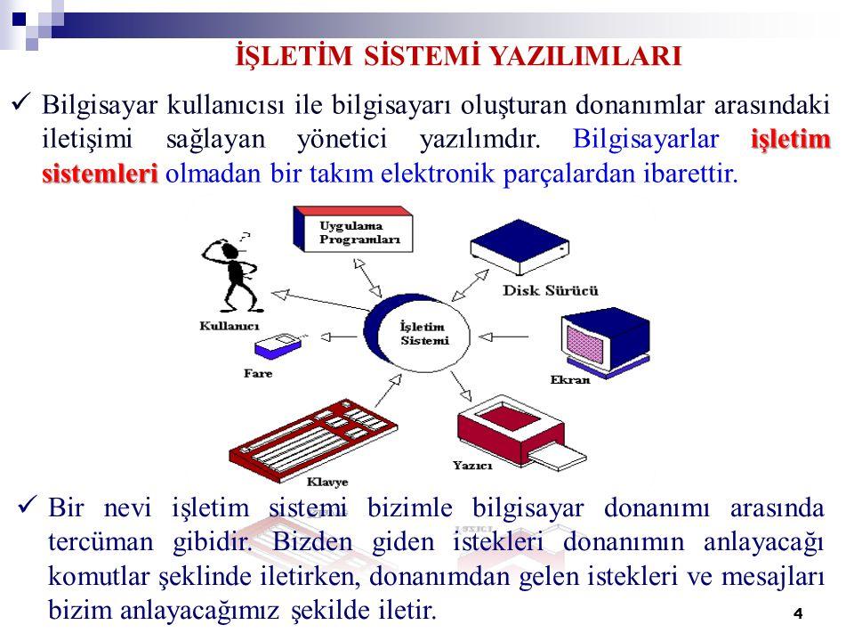 5 Bilgisayar donanımlarının birbiri ile uyumlu bir biçimde çalışmasını sağlar.