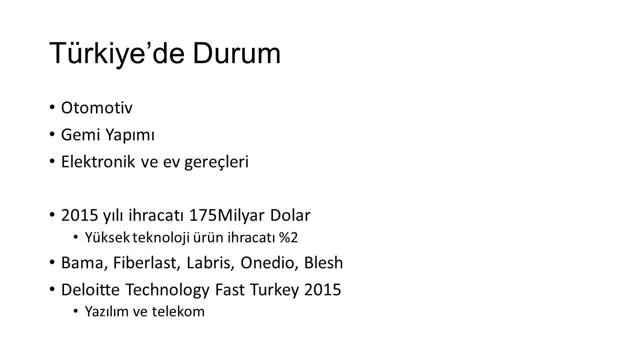 Türkiye'de Durum Otomotiv Gemi Yapımı Elektronik ve ev gereçleri 2015 yılı ihracatı 175Milyar Dolar Yüksek teknoloji ürün ihracatı %2 Bama, Fiberlast, Labris, Onedio, Blesh Deloitte Technology Fast Turkey 2015 Yazılım ve telekom