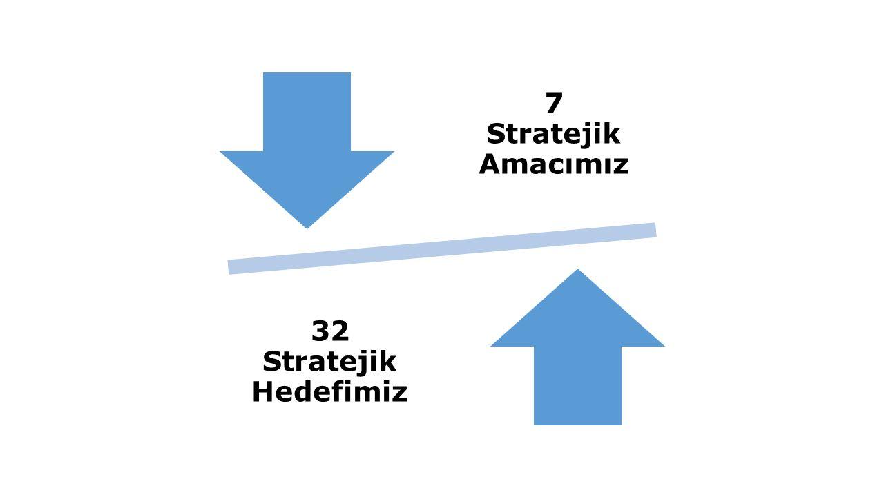 7 Stratejik Amacımız 32 Stratejik Hedefimiz