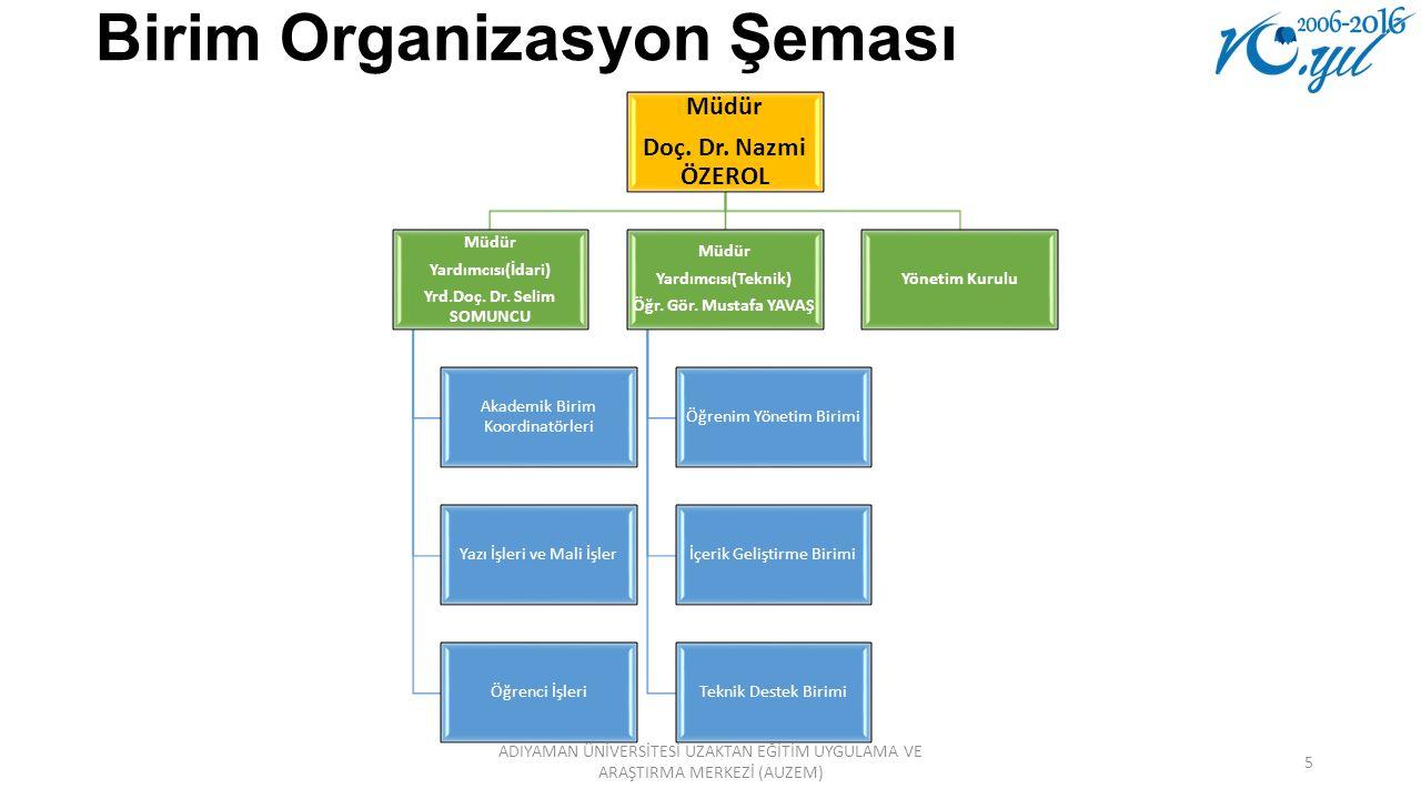 Yapılan ve Devam Eden Faaliyetler-1 Ortak Dersler(Tük Dili, Atatürk İlkeleri ve İnkılap Tarihi) AUZEM ortamına alındı.