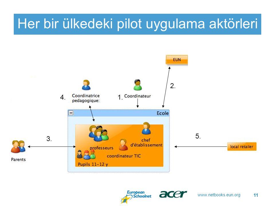 www.netbooks.eun.org Her bir ülkedeki pilot uygulama aktörleri 11 1. 2. 3. 4. 5.