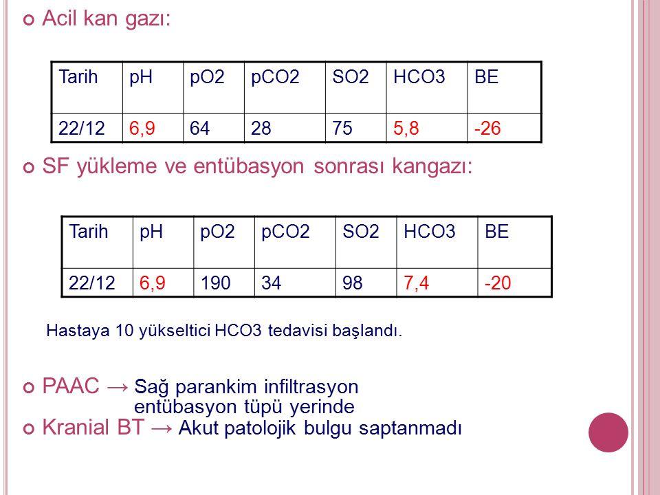 TarihpHpO2pCO2SO2HCO3BE 22/126,96428755,8-26 Acil kan gazı: SF yükleme ve entübasyon sonrası kangazı: Hastaya 10 yükseltici HCO3 tedavisi başlandı.