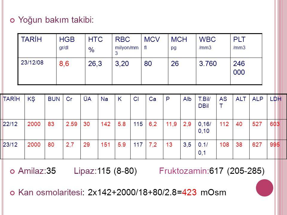 Yoğun bakım takibi: Amilaz:35 Lipaz:115 (8-80) Fruktozamin:617 (205-285) Kan osmolaritesi: 2x142+2000/18+80/2.8=423 mOsm TARİHHGB gr/dl HTC % RBC milyon/mm 3 MCV fl MCH pg WBC /mm3 PLT /mm3 23/12/08 8,626,33,2080263.760246 000 TARİHKŞBUNCrÜANaKClCaPAlbT.Bil/ DBil AS T ALTALPLDH 22/122000832.59301425.81156,211,92,90,16/ 0,10 11240527603 23/122000802,7291515.91177,2133,50.1/ 0,1 10838627995