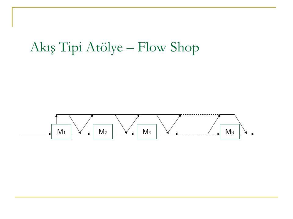 M1M1 M3M3 MNMN M2M2 Akış Tipi Atölye – Flow Shop