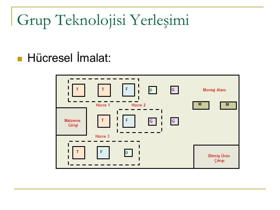 Grup Teknolojisi Yerleşimi Hücresel İmalat: Hücre 3 TF G G Hücre 1 Hücre 2 Montaj Alanı M M T F D T T F Bitmiş Ürün Çıkışı D Malzeme Girişi G