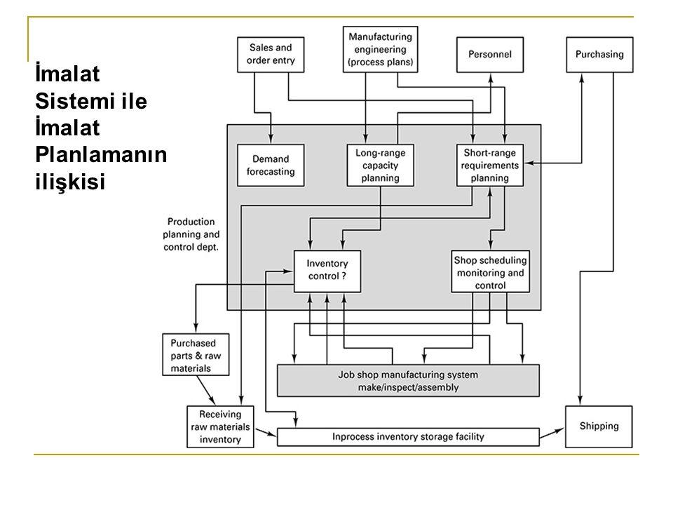 Bazı Örnek İmalat Sistemleri İmalat Süreç yapısına göre Sipariş Tipi İmalat (Job Shop Manufacturing) Akış Tipi İmalat (Flow Shop Manufacturing) Proje İmalatı (Project Type Manufacturing) Sürekli Üretim (Continuous Processes)