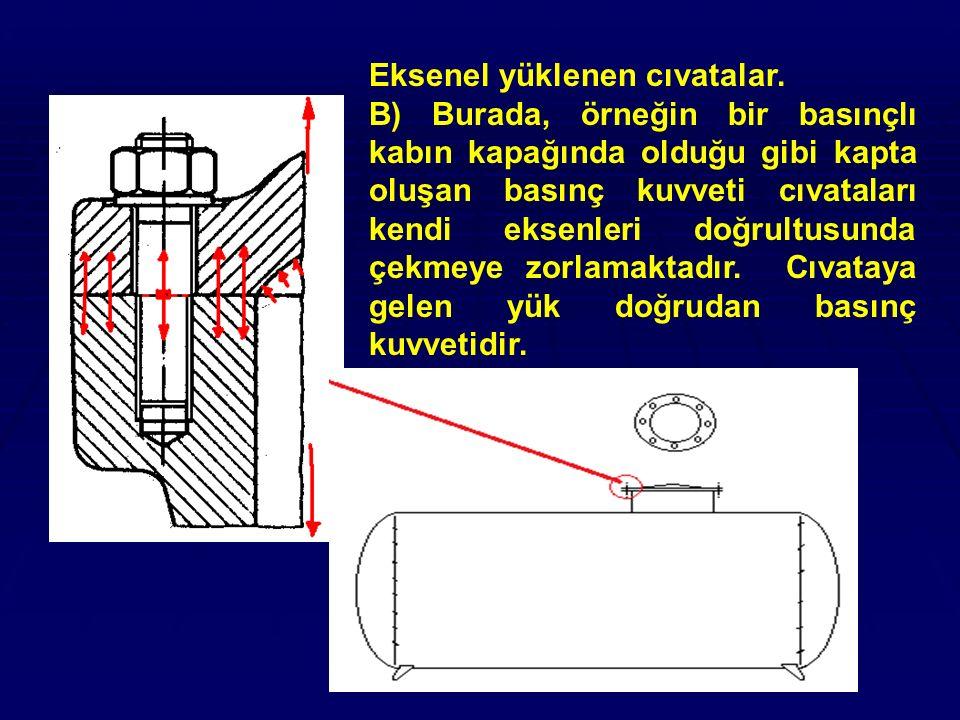 Eksenel yüklenen cıvatalar. B) Burada, örneğin bir basınçlı kabın kapağında olduğu gibi kapta oluşan basınç kuvveti cıvataları kendi eksenleri doğrult
