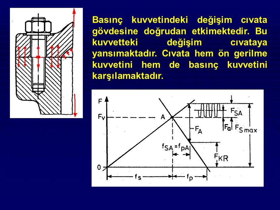 Basınç kuvvetindeki değişim cıvata gövdesine doğrudan etkimektedir. Bu kuvvetteki değişim cıvataya yansımaktadır. Cıvata hem ön gerilme kuvvetini hem