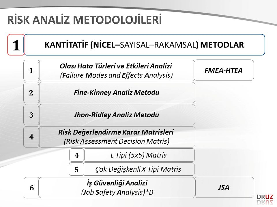 KANTİTATİF (NİCEL–SAYISAL–RAKAMSAL) METODLAR 1 Olası Hata Türleri ve Etkileri Analizi (Failure Modes and Effects Analysis) 1 FMEA-HTEAFine-Kinney Anal