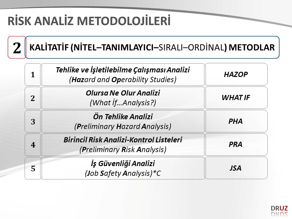 KALİTATİF (NİTEL–TANIMLAYICI–SIRALI–ORDİNAL) METODLAR 2 Tehlike ve İşletilebilme Çalışması Analizi (Hazard and Operability Studies) 1 HAZOP Olursa Ne Olur Analizi (What İf…Analysis?) 2 WHAT IF Ön Tehlike Analizi (Preliminary Hazard Analysis) 3 PHA Birincil Risk Analizi-Kontrol Listeleri (Preliminary Risk Analysis) 4 PRA İş Güvenliği Analizi (Job Safety Analysis)*C 5 JSA