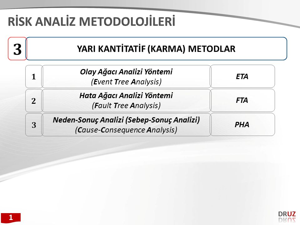 YARI KANTİTATİF (KARMA) METODLAR 3 Olay Ağacı Analizi Yöntemi (Event Tree Analysis) 1 ETA Hata Ağacı Analizi Yöntemi (Fault Tree Analysis) 2 FTA Neden-Sonuç Analizi (Sebep-Sonuç Analizi) (Cause-Consequence Analysis) 3 PHA 1