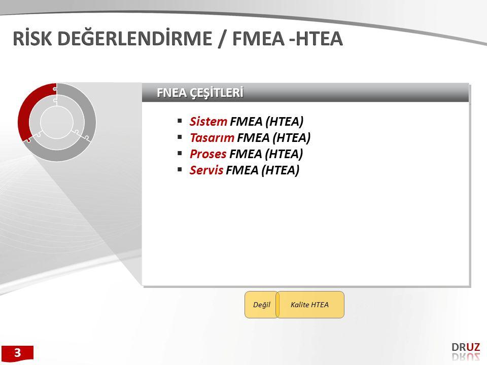 FNEA ÇEŞİTLERİ  Sistem FMEA (HTEA)  Tasarım FMEA (HTEA)  Proses FMEA (HTEA)  Servis FMEA (HTEA)  Sistem FMEA (HTEA)  Tasarım FMEA (HTEA)  Proses FMEA (HTEA)  Servis FMEA (HTEA) 3 DeğilKalite HTEA