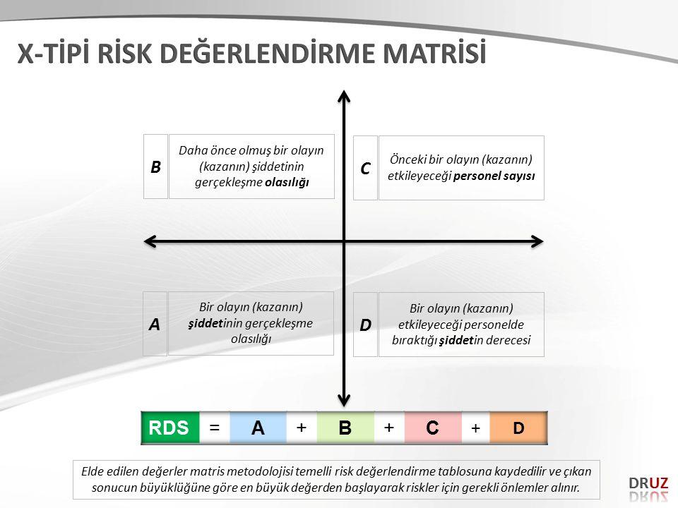 A Bir olayın (kazanın) şiddetinin gerçekleşme olasılığı D Bir olayın (kazanın) etkileyeceği personelde bıraktığı şiddetin derecesi C Önceki bir olayın (kazanın) etkileyeceği personel sayısı B Daha önce olmuş bir olayın (kazanın) şiddetinin gerçekleşme olasılığı Elde edilen değerler matris metodolojisi temelli risk değerlendirme tablosuna kaydedilir ve çıkan sonucun büyüklüğüne göre en büyük değerden başlayarak riskler için gerekli önlemler alınır.