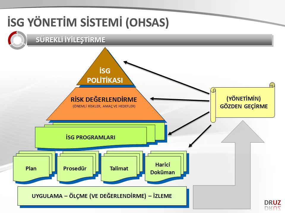 3  İSG açısından amacın belirlenmesi (neyi başarmak istiyoruz, nerede, ne zaman?)  Mevcut durumu analiz etme  Hedeflerin belirlenmesi  Kayıtların analizi  Tehlikelerin belirlenmesi  Risk değerlendirme tekniklerinin belirlenmesi  Detaylı uygulama planının hazırlaması  İç talimatların hazırlaması  Riskleri değerlendirmesi  Risklerin KERD olduğuna karar verme  Kontrol önlemlerinin seçimi ve uygulaması  Her bölümdeki ilgili kişileri bilgilendirme, eğitme ve katılımını sağlama  Faaliyet planını izleme ve gerçekleştirme  Uygulama sonuçlarını yakın takip etme  Kalıcı bir denetleme sistemi kurma  Etkili önlemleri standartlaştırma  Gerekli eğitim ve yönlendirmeleri sağlama  Ölçüm ve Analiz (hedef/hedeflere ulaşıldı mı?)  İç talimatlar ve yönergeleri gözden geçirme  Olası sapmaları tespit etme ve kaydetme  İlgili kişileri bilgilendirme PUKO döngüsü üzerine kurulmuştur.
