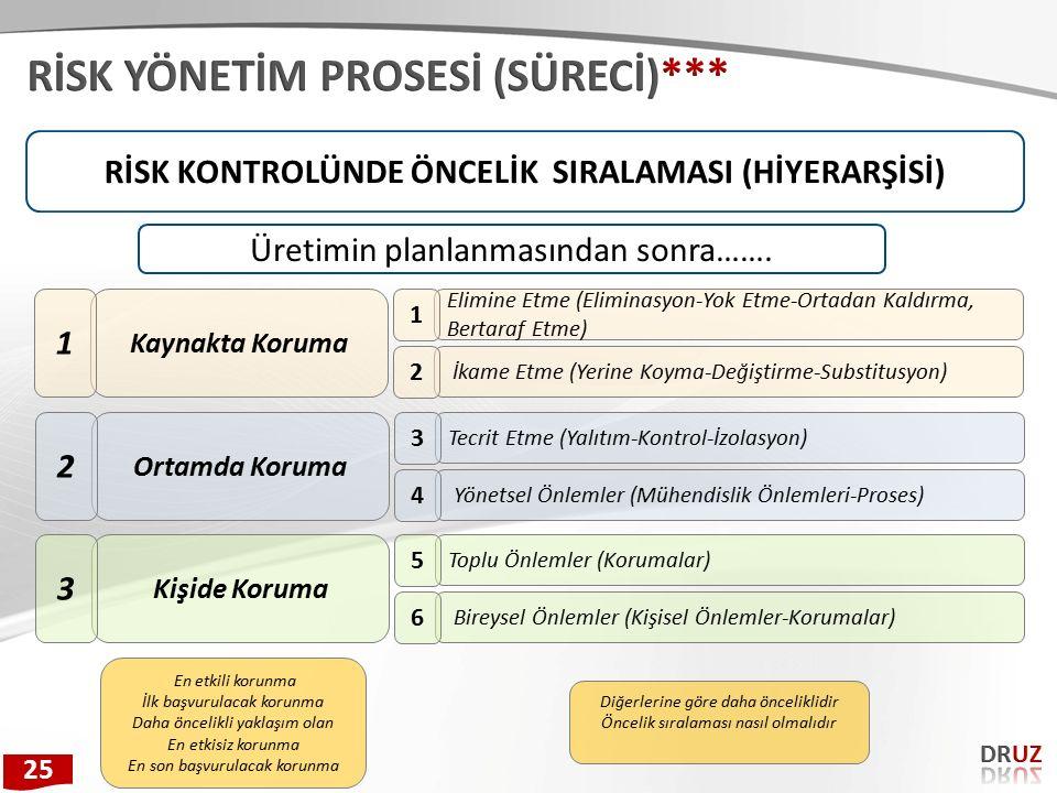 RİSK KONTROLÜNDE ÖNCELİK SIRALAMASI (HİYERARŞİSİ) Kaynakta Koruma 1 Elimine Etme (Eliminasyon-Yok Etme-Ortadan Kaldırma, Bertaraf Etme) 1 İkame Etme (Yerine Koyma-Değiştirme-Substitusyon) 2 Ortamda Koruma 2 Tecrit Etme (Yalıtım-Kontrol-İzolasyon) 3 Yönetsel Önlemler (Mühendislik Önlemleri-Proses) 4 Kişide Koruma 3 Toplu Önlemler (Korumalar) 5 Bireysel Önlemler (Kişisel Önlemler-Korumalar) 6 Üretimin planlanmasından sonra…….