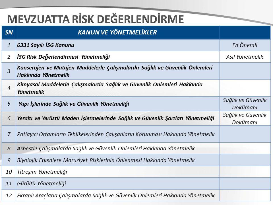 TEHLİKE SINIFI / İSG Kanunu & RD Yönetmeliği 1.Az tehlikeli işyerleri 2.Tehlikeli işyerleri 3.Çok tehlikeli işyerleri İSG açısından, yapılan işin özelliği, işin her safhasında kullanılan veya ortaya çıkan maddeler, iş ekipmanı, üretim yöntem ve şekilleri, çalışma ortam ve şartları ile ilgili diğer hususlar dikkate alınarak yapılan işyeri sınıflamasıdır.