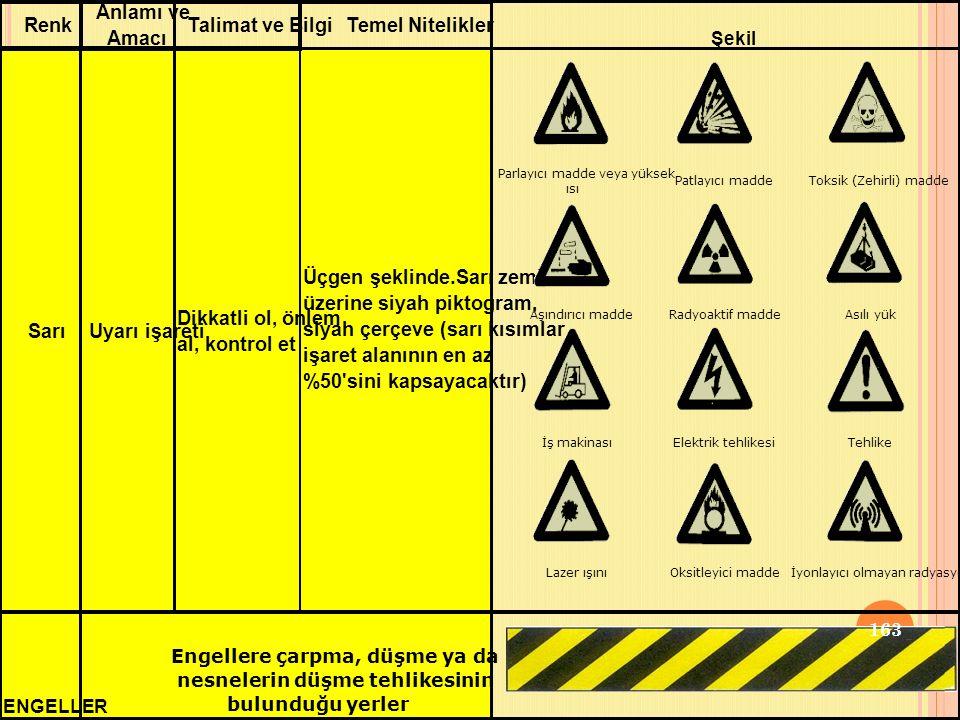 SarıUyarı işareti Dikkatli ol, önlem al, kontrol et ENGELLER Engellere çarpma, düşme ya da nesnelerin düşme tehlikesinin bulunduğu yerler Talimat ve BilgiTemel Nitelikler Üçgen şeklinde.Sarı zemin üzerine siyah piktogram, siyah çerçeve (sarı kısımlar işaret alanının en az %50 sini kapsayacaktır) Şekil Renk Anlamı ve Amacı Parlayıcı madde veya yüksek ısı Patlayıcı madde Toksik (Zehirli) madde Aşındırıcı madde Radyoaktif madde Asılı yük İş makinası Elektrik tehlikesi Tehlike Lazer ışını Oksitleyici madde İyonlayıcı olmayan radyasyon 163