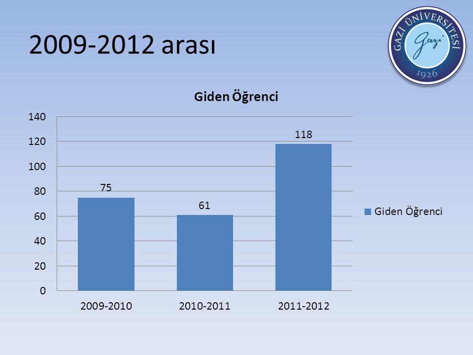 2009-2012 arası