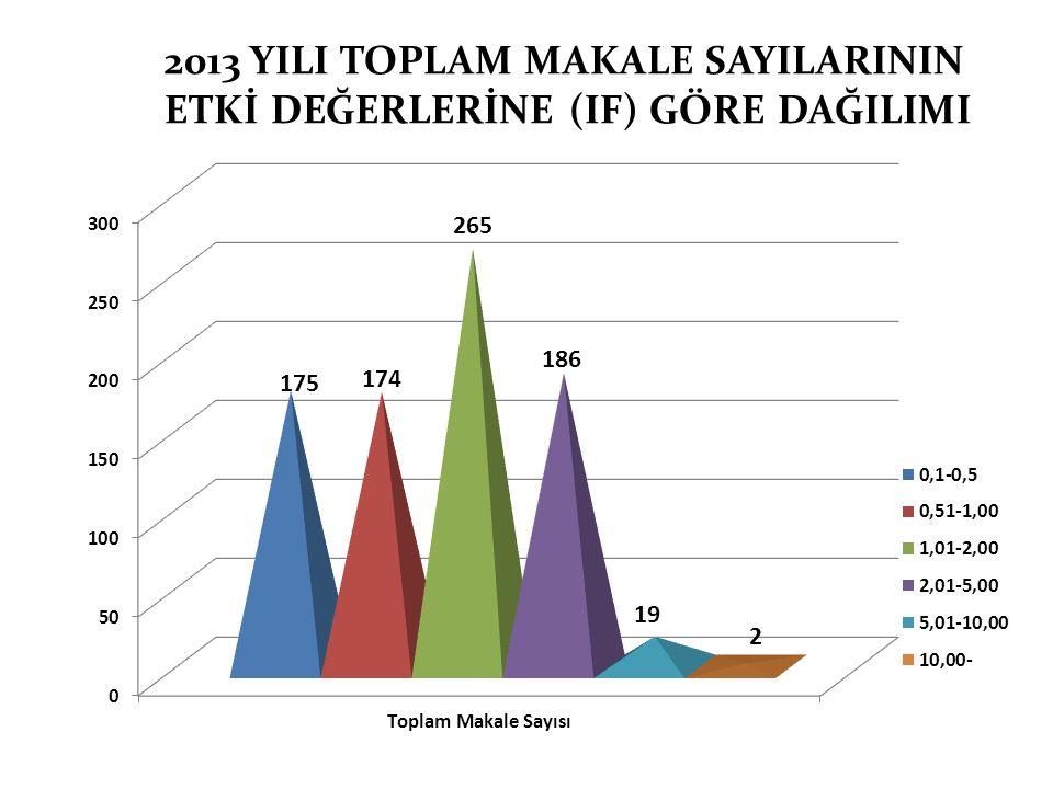 2013 YILI TOPLAM MAKALE SAYILARININ ETKİ DEĞERLERİNE (IF) GÖRE DAĞILIMI 174 175 19 265 186 2