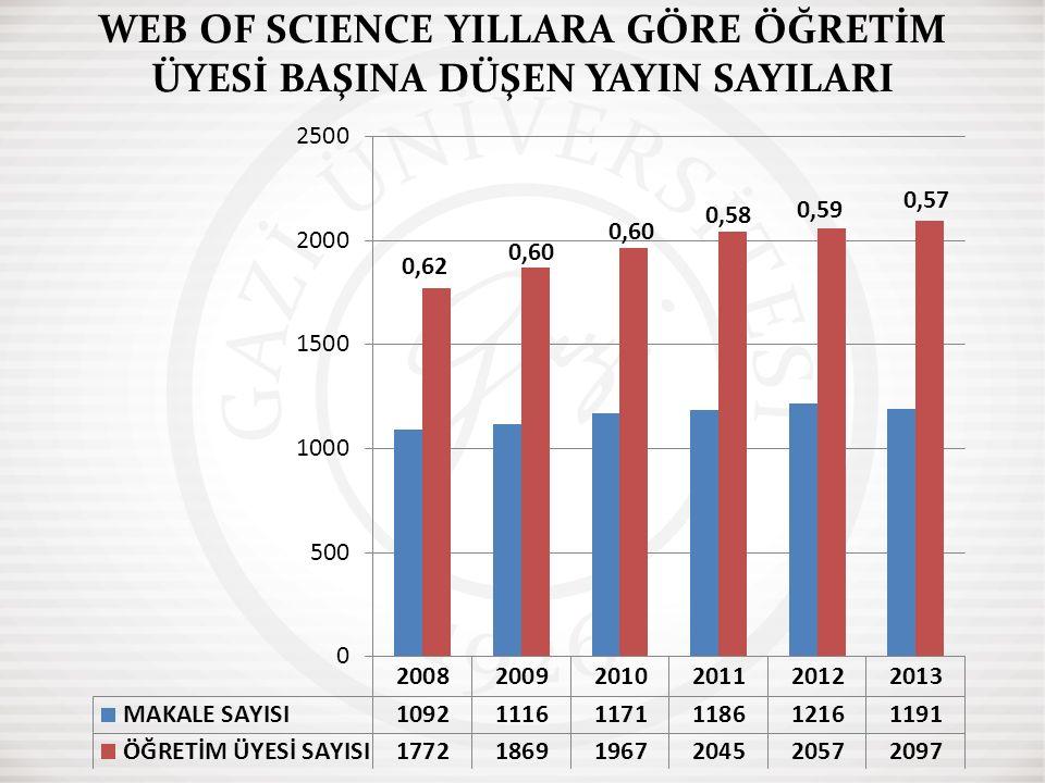 WEB OF SCIENCE YILLARA GÖRE ÖĞRETİM ÜYESİ BAŞINA DÜŞEN YAYIN SAYILARI 0,62 0,60 0,59 0,60 0,58 0,57