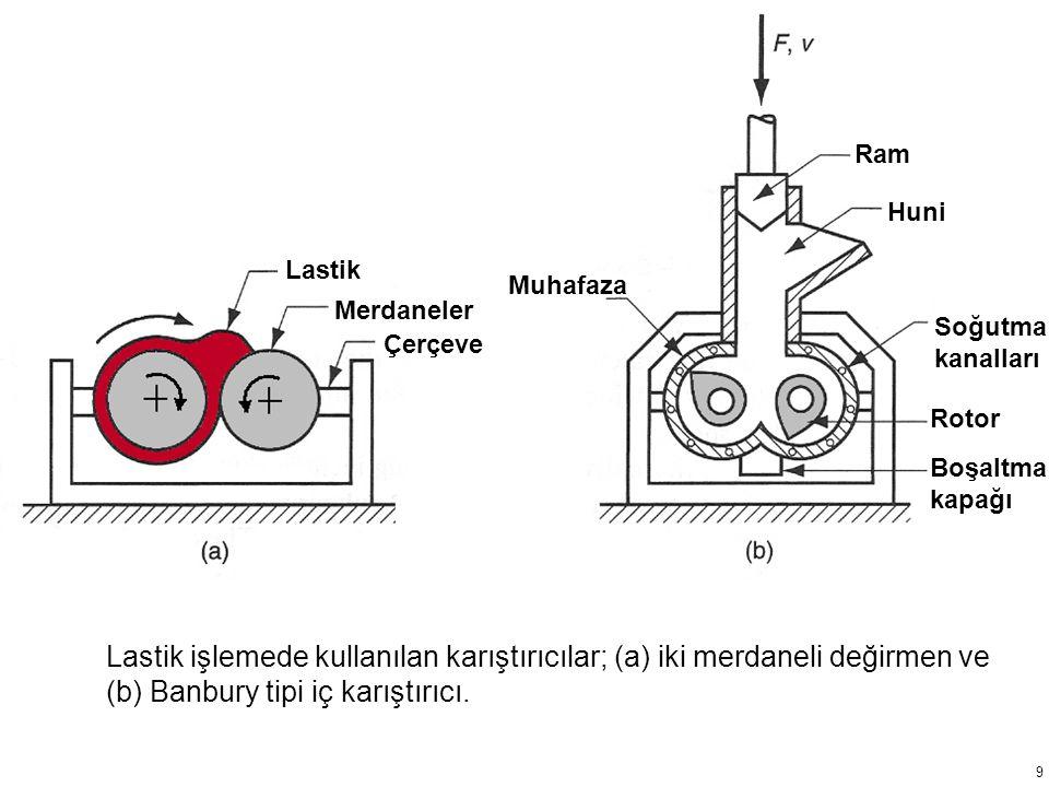 Lastik işlemede kullanılan karıştırıcılar; (a) iki merdaneli değirmen ve (b) Banbury tipi iç karıştırıcı.