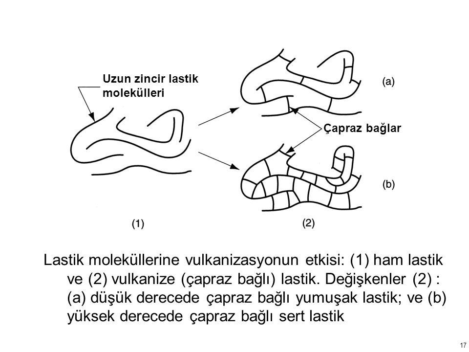 Lastik moleküllerine vulkanizasyonun etkisi: (1) ham lastik ve (2) vulkanize (çapraz bağlı) lastik.
