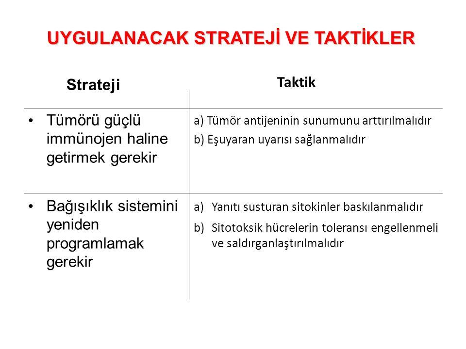 Strateji Tümörü güçlü immünojen haline getirmek gerekir Bağışıklık sistemini yeniden programlamak gerekir UYGULANACAK STRATEJİ VE TAKTİKLER Taktik a)