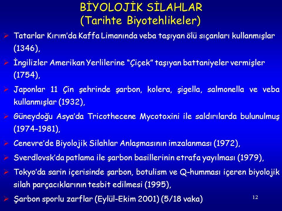 12  Tatarlar Kırım'da Kaffa Limanında veba taşıyan ölü sıçanları kullanmışlar (1346),  İngilizler Amerikan Yerlilerine Çiçek taşıyan battaniyeler vermişler (1754),  Japonlar 11 Çin şehrinde şarbon, kolera, şigella, salmonella ve veba kullanmışlar (1932),  Güneydoğu Asya'da Tricothecene Mycotoxini ile saldırılarda bulunulmuş (1974-1981),  Cenevre'de Biyolojik Silahlar Anlaşmasının imzalanması (1972),  Sverdlovsk'da patlama ile şarbon basillerinin etrafa yayılması (1979),  Tokyo'da sarin içerisinde şarbon, botulism ve Q-humması içeren biyolojik silah parçacıklarının tesbit edilmesi (1995),  Şarbon sporlu zarflar (Eylül-Ekim 2001) (5/18 vaka) BİYOLOJİK SİLAHLAR (Tarihte Biyotehlikeler)