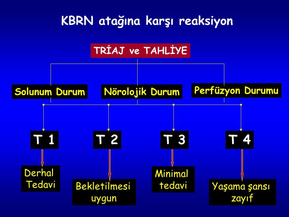 35 TRİAJ ve TAHLİYE Solunum DurumNörolojik Durum Perfüzyon Durumu T 1T 2T 3T 4 Derhal Tedavi Bekletilmesi uygun Minimal tedavi Yaşama şansı zayıf KBRN atağına karşı reaksiyon