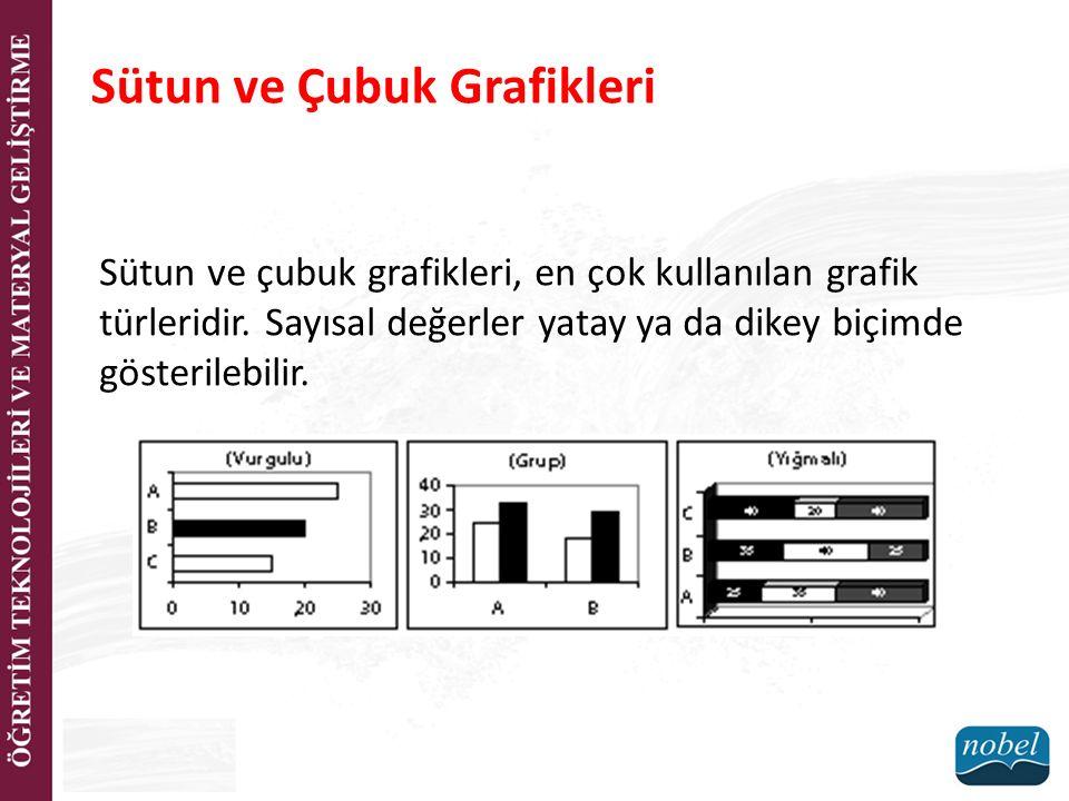 Sütun ve Çubuk Grafikleri Sütun ve çubuk grafikleri, en çok kullanılan grafik türleridir.