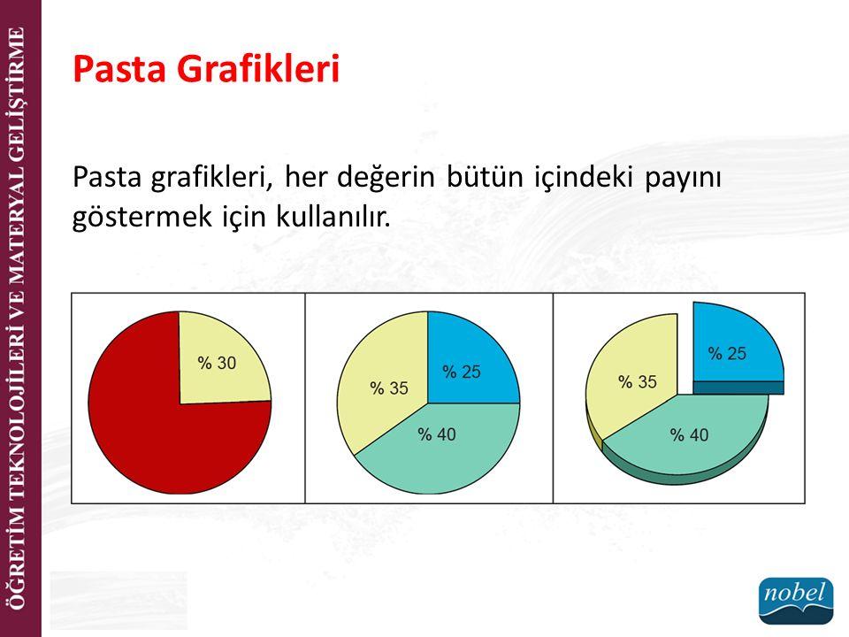 Pasta Grafikleri Pasta grafikleri, her değerin bütün içindeki payını göstermek için kullanılır.
