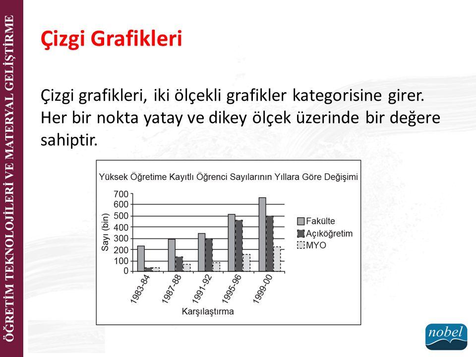 Çizgi Grafikleri Çizgi grafikleri, iki ölçekli grafikler kategorisine girer.