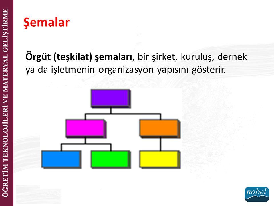 Şemalar Örgüt (teşkilat) şemaları, bir şirket, kuruluş, dernek ya da işletmenin organizasyon yapısını gösterir.