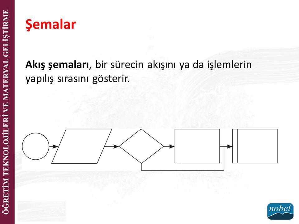 Şemalar Akış şemaları, bir sürecin akışını ya da işlemlerin yapılış sırasını gösterir.