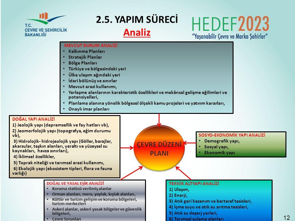 MEVCUT DURUM ANALİZİ Kalkınma Planları Stratejik Planlar Bölge Planları Türkiye ve bölgesindeki yeri Ülke ulaşım ağındaki yeri İdari bölünüş ve sınırlar Mevcut arazi kullanımı, Yerleşme alanlarının karakteristik özellikleri ve mekânsal gelişme eğilimleri ve potansiyelleri, Planlama alanına yönelik bölgesel ölçekli kamu projeleri ve yatırım kararları, Onaylı imar planları DOĞAL YAPI ANALİZİ 1) Jeolojik yapı (depremsellik ve fay hatları vb), 2) Jeomorfolojik yapı (topografya, eğim durumu vb), 3) Hidrolojik- hidrojeolojik yapı (Göller, barajlar, akarsular, taşkın alanları, yeraltı ve yüzeysel su kaynakları, havza sınırları), 4) İklimsel özellikler, 5) Toprak niteliği ve tarımsal arazi kullanımı, 6) Ekolojik yapı (ekosistem tipleri, flora ve fauna varlığı) SOSYO-EKONOMİK YAPI ANALİZİ Demografik yapı, Sosyal yapı, Ekonomik yapı DOĞAL VE YASAL EŞİK ANALİZİ Koruma statüsü verilmiş alanlar Orman alanları, mera, yaylak, kışlak alanları, Kültür ve turizm gelişim ve koruma bölgeleri, turizm merkezleri Askeri alanlar, askeri yasak bölgeler ve güvenlik bölgeleri, Çevre Sorunları TEKNİK ALTYAPI ANALİZİ 1) Ulaşım, 2) Enerji, 3) Atık geri kazanım ve bertaraf tesisleri, 4) İçme suyu ve atık su arıtma tesisleri, 5) Atık su deşarj yerleri, 6) Tarımsal sulama alanları ÇEVRE DÜZENİ PLANI 2.5.