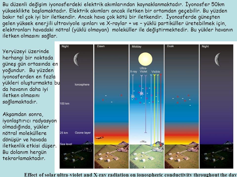 Yeryüzeyi üzerinde herhangi bir noktada güneş gün ortasında en yoğundur. Bu yüzden iyonosferden en fazla yükleri oluşturmakta bu da havanın daha iyi i