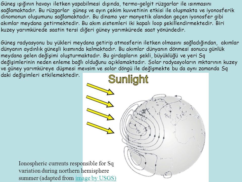 Güneş ışığının havayı iletken yapabilmesi dışında, termo-gelgit rüzgarlar ile ısınmasını sağlamaktadır.