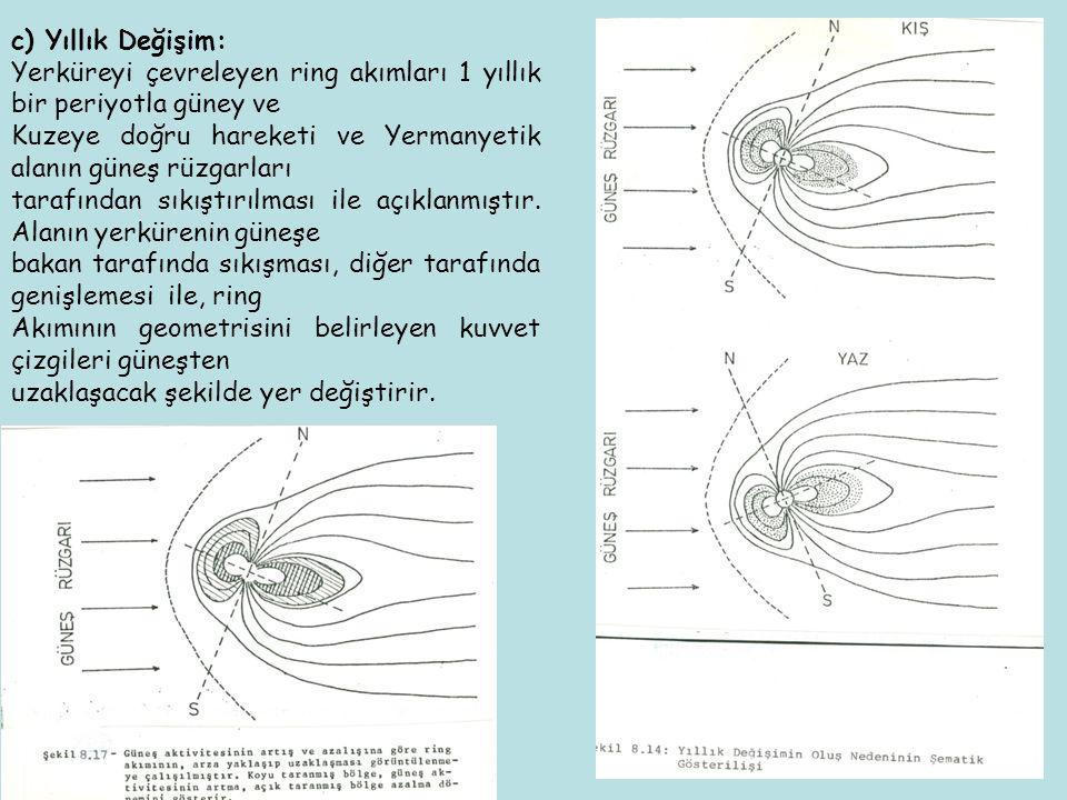 c) Yıllık Değişim: Yerküreyi çevreleyen ring akımları 1 yıllık bir periyotla güney ve Kuzeye doğru hareketi ve Yermanyetik alanın güneş rüzgarları tar
