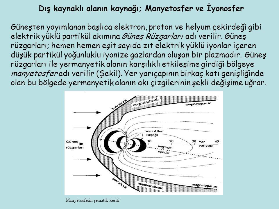 Dış kaynaklı alanın kaynağı; Manyetosfer ve İyonosfer Güneşten yayımlanan başlıca elektron, proton ve helyum çekirdeği gibi elektrik yüklü partikül ak