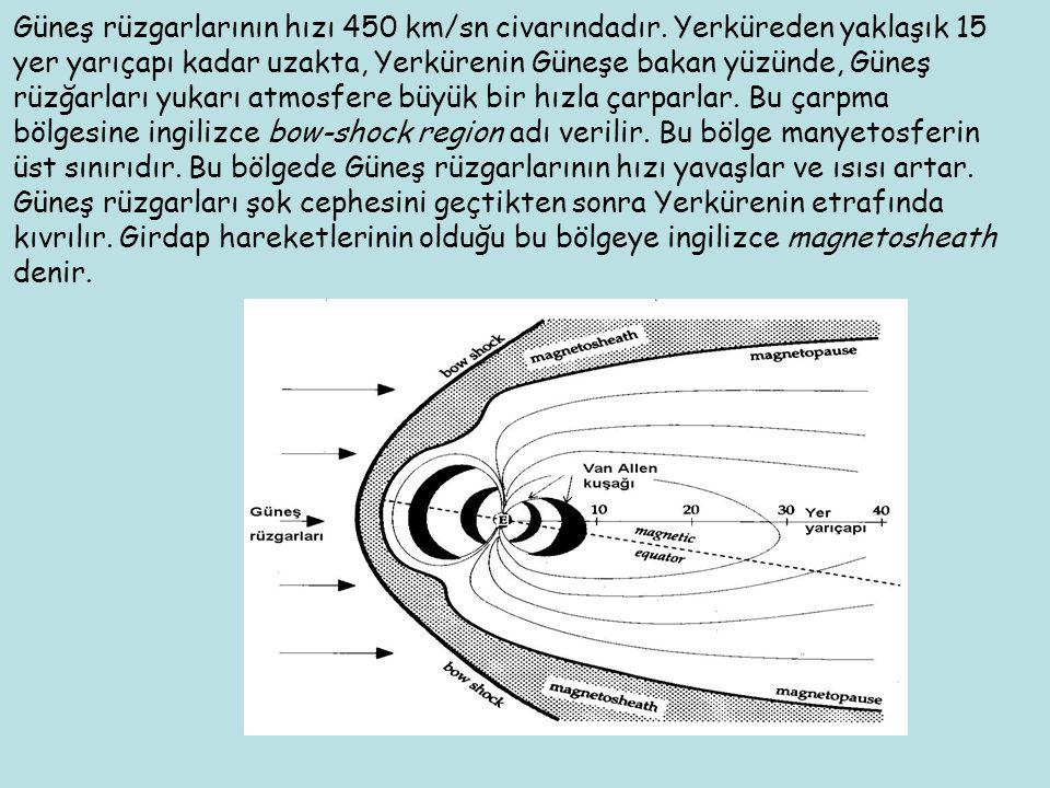 Güneş rüzgarlarının hızı 450 km/sn civarındadır. Yerküreden yaklaşık 15 yer yarıçapı kadar uzakta, Yerkürenin Güneşe bakan yüzünde, Güneş rüzğarları y
