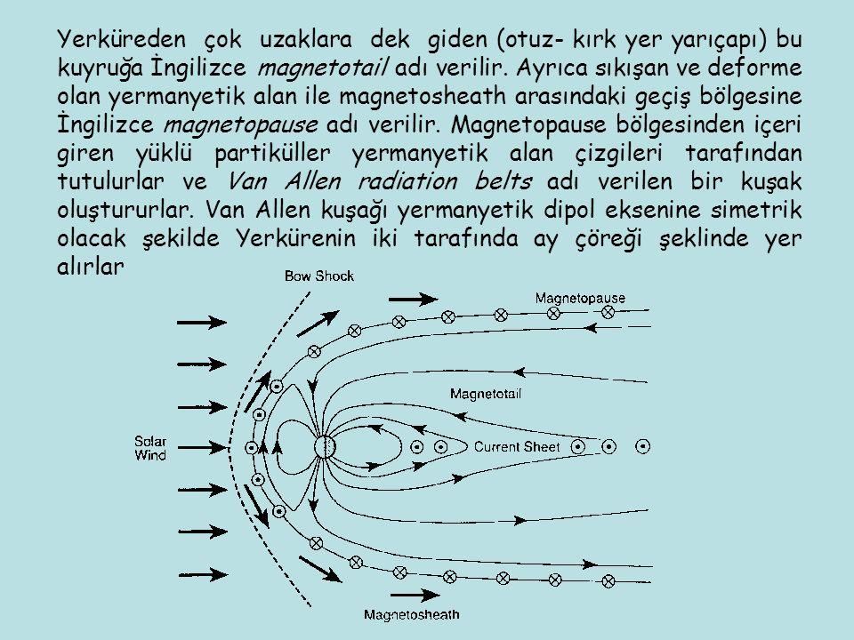 Yerküreden çok uzaklara dek giden (otuz- kırk yer yarıçapı) bu kuyruğa İngilizce magnetotail adı verilir. Ayrıca sıkışan ve deforme olan yermanyetik a