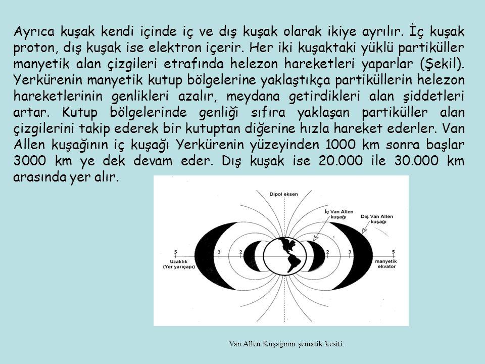 Ayrıca kuşak kendi içinde iç ve dış kuşak olarak ikiye ayrılır. İç kuşak proton, dış kuşak ise elektron içerir. Her iki kuşaktaki yüklü partiküller ma