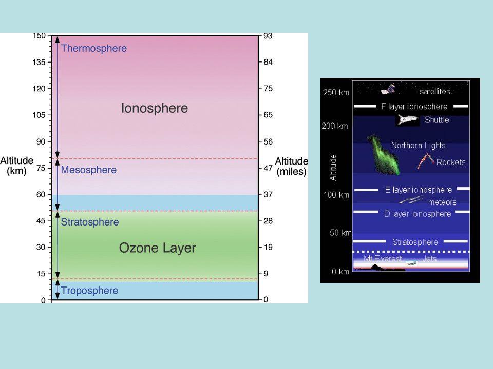 Manyetosfer ve iyonosferde çok sayıda elektrik akım kaynakları mevcuttur.