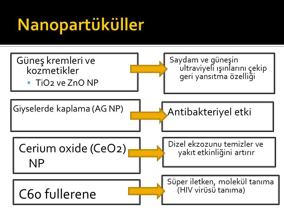 Güneş kremleri ve kozmetikler  TiO2 ve ZnO NP Saydam ve güneşin ultraviyeli ışınlarını çekip geri yansıtma özelliği Cerium oxide (CeO2) NP Süper ilet