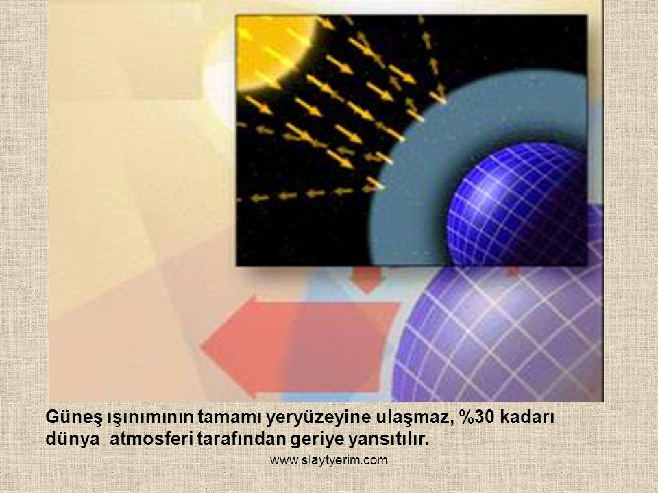 www.slaytyerim.com Güneş ışınımının tamamı yeryüzeyine ulaşmaz, %30 kadarı dünya atmosferi tarafından geriye yansıtılır.