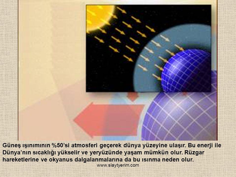 www.slaytyerim.com Güneş ışınımının %50'si atmosferi geçerek dünya yüzeyine ulaşır. Bu enerji ile Dünya'nın sıcaklığı yükselir ve yeryüzünde yaşam müm
