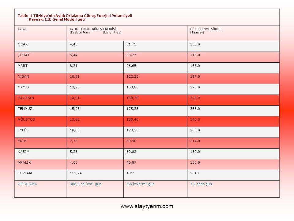 www.slaytyerim.com Tablo-1 Türkiye'nin Aylık Ortalama Güneş Enerjisi Potansiyeli Kaynak: EİE Genel Müdürlüğü AYLARAYLIK TOPLAM GÜNEŞ ENERJİSİ (Kcal/cm