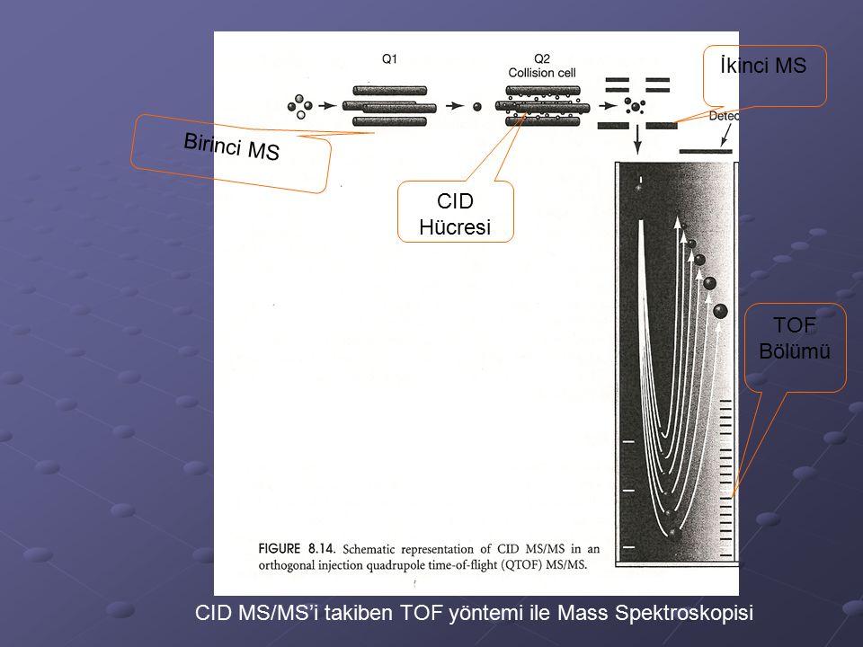 CID MS/MS'i takiben TOF yöntemi ile Mass Spektroskopisi Birinci MS CID Hücresi İkinci MS TOF Bölümü