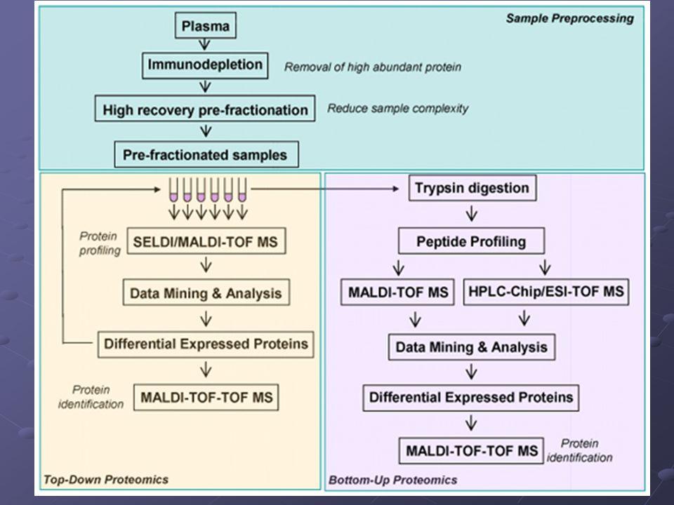 Matrix-assisted Laser Desorption/İonization MALDI MALDI yöntemi de ESI yöntemi gibi makro moleküllerin parçalanmadan incelenmesine olanak tanıyan bir İyon Kaynağı çeşitidir.