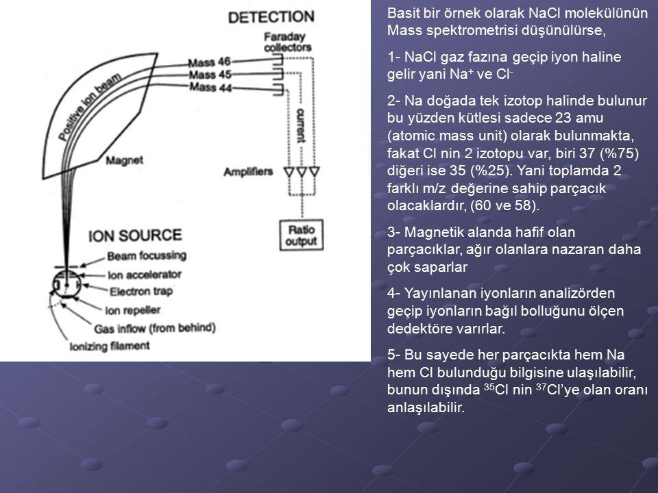 Basit bir örnek olarak NaCl molekülünün Mass spektrometrisi düşünülürse, 1- NaCl gaz fazına geçip iyon haline gelir yani Na + ve Cl - 2- Na doğada tek